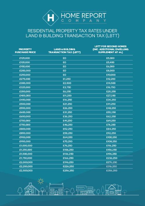 LBTT Rates 2020